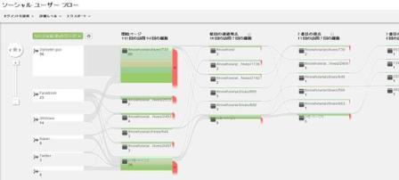 O2O事前分析!Googleアナリティクスで読み取ろう -ソーシャルメディア×スマートフォンユーザーの動向-