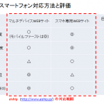ワンソース・マルチデバイス対応のCMS ~導入3つのメリット~