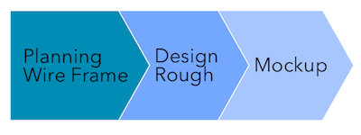レスポンシブサイト構築でディレクターが注意する7つのポイント