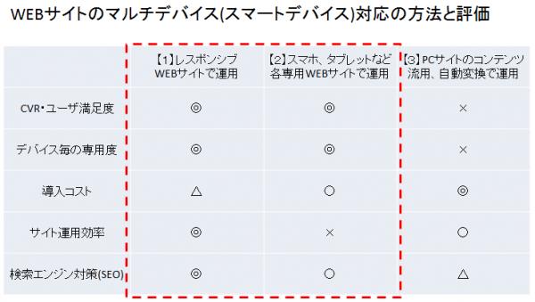 WEBサイトのマルチデバイス(スマートデバイス)対応の方法と評価