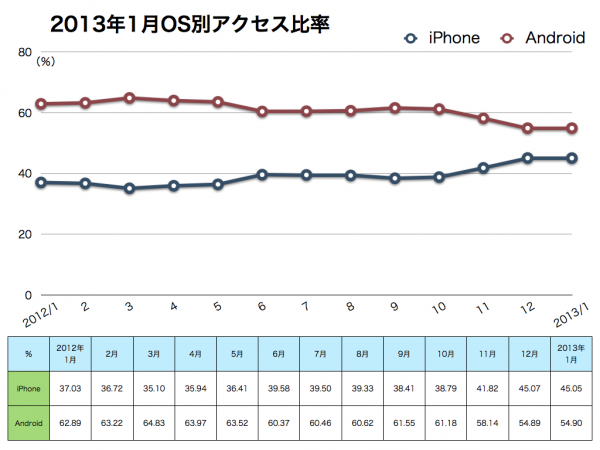 2013年1月OS別比率