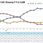 7割以上が通販でスマートフォンを利用 〜2013年1月スマートフォン調査最新版〜