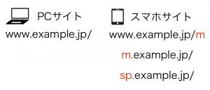 URLが異なる画像の例