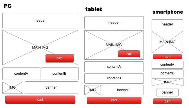 PC、タブレット、スマートフォンのワイヤーフレームイメージ