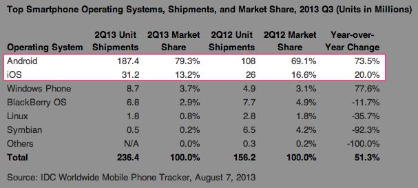 スマートフォンシェアの表