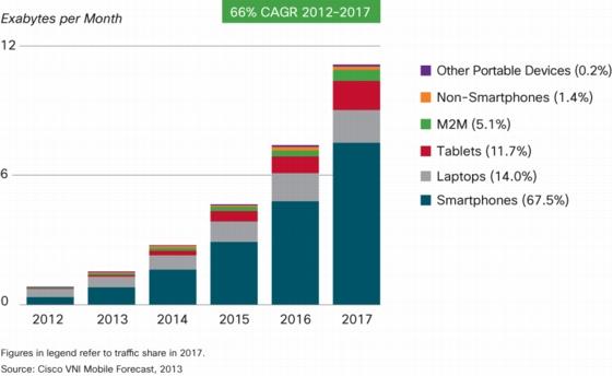 2015年には約7割がスマートデバイスに