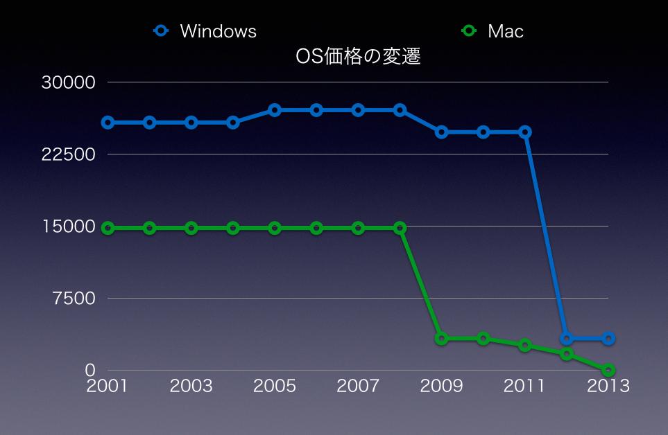 OS価格の変遷