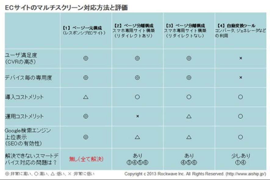 ECサイトのマルチスクリーン対応方法と評価