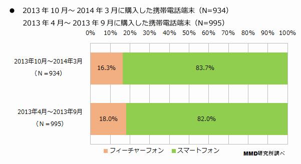 2013年10月から2014年3月までの携帯購入者の83.7%がスマートフォンを購入