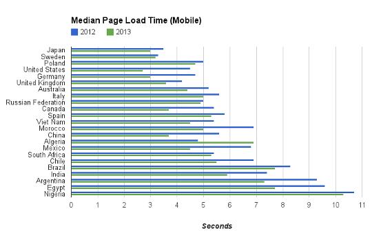国別モバイル回線速度