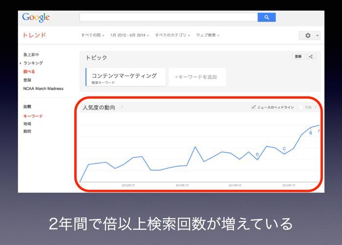 コンテンツマーケティングの検索回数