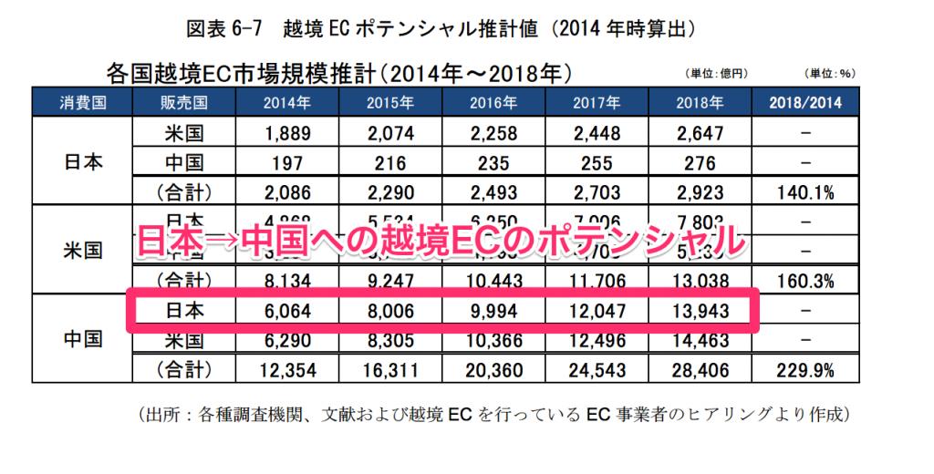 各国越境EC市場規模推計2014年~2018年
