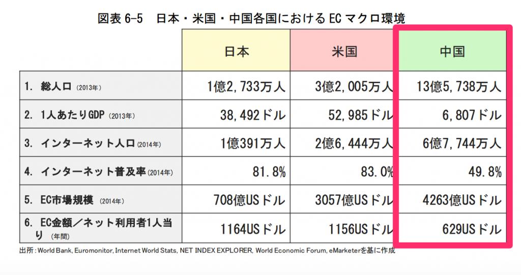 日本・米国・中国各国におけるECマクロ環境 2