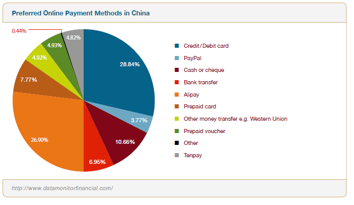 Preferred Online Payment Methods in China