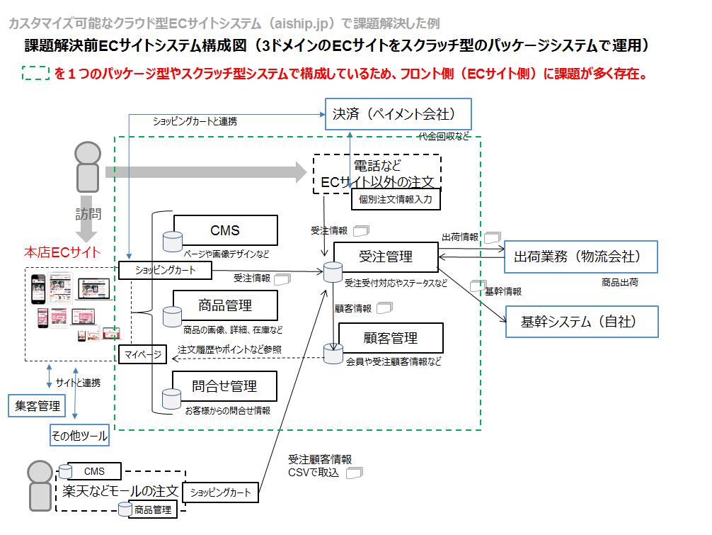 変更前のECサイトシステム構成図