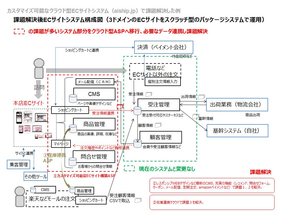 課題解決したシステム変更後のECサイトシステム