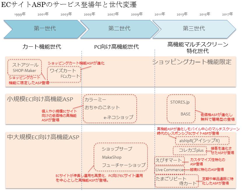 asp_generation